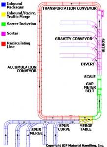 Sortation Conveyor Diagram