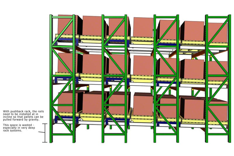 High Density Pallet Storage
