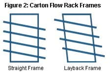 Carton Flow Rack Frames