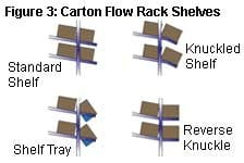Carton Flow Rack Shelves