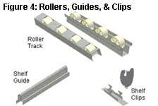 Carton Flow Rollers, Guides & Clips