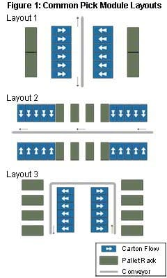 Common Pick Module Layouts