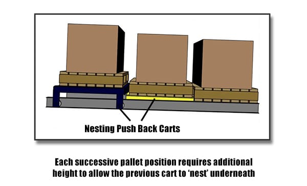 Push Back Pallet Racking