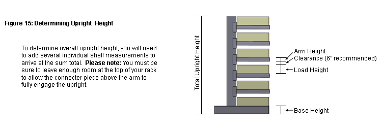 Determining the necessary height of a cantilever rack.