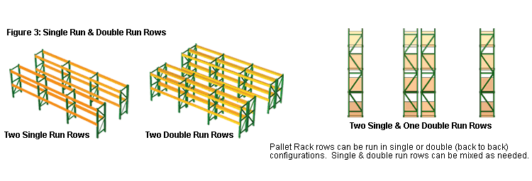 Pallet Rack Rows can be run in single or double deep configurations - these configurations can also be mixed within the same installation.