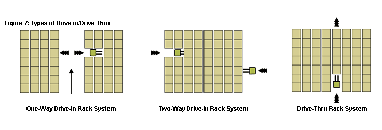 Types of Drive-in & Drive-Through Rack