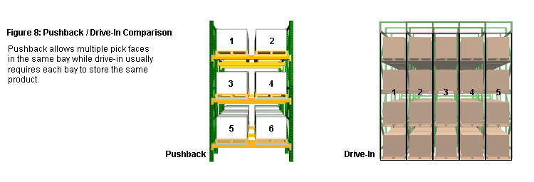 Comparison of Push Back vs. Drive-In Rack - Pushback allows for more pick faces per bay.