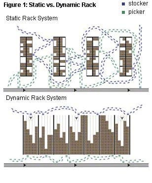 Static vs. Dynamic Rack