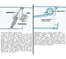 Detail about the Hold-Dowm System (Ratchet/Pawl vs. Easy Float)