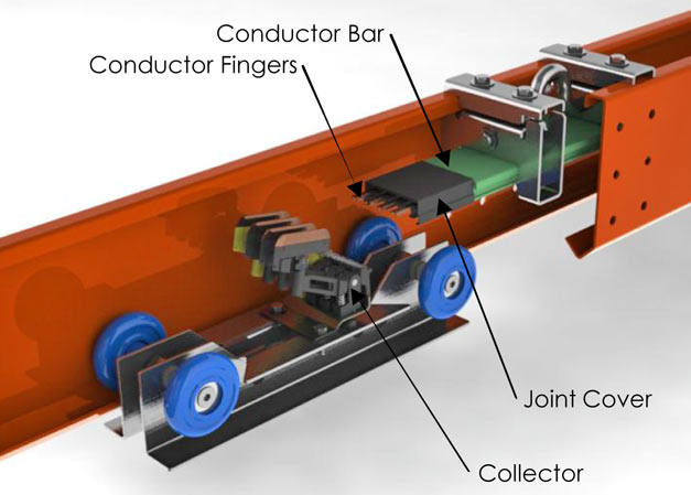 Internal Electrical Assembly And Trolley For Bridge Cranes