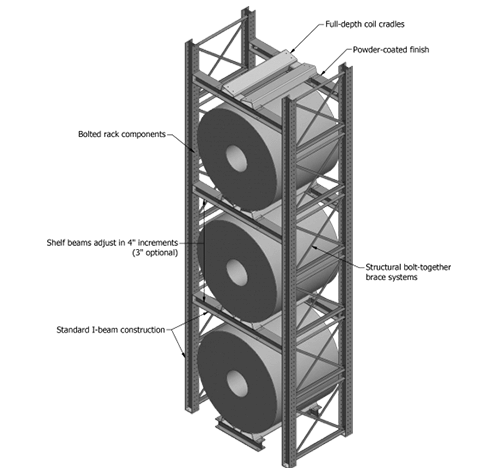 Coil Rack Diagram