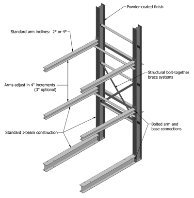 Salvage Cantilever Rack Diagram